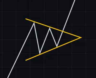 kripto coinler de simetrik üçgen